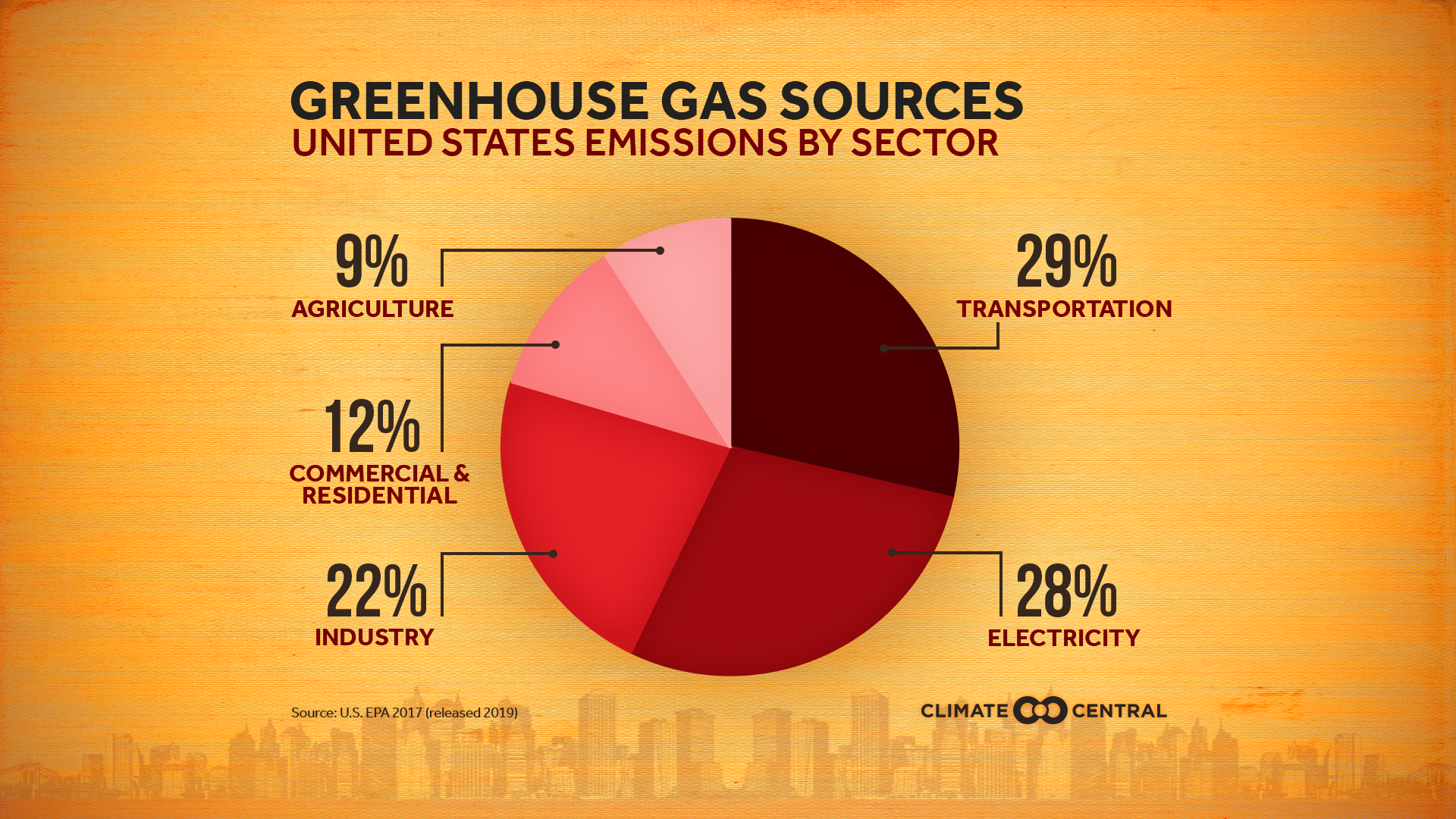 What Are the Biggest Contributors to Greenhouse Gases ...